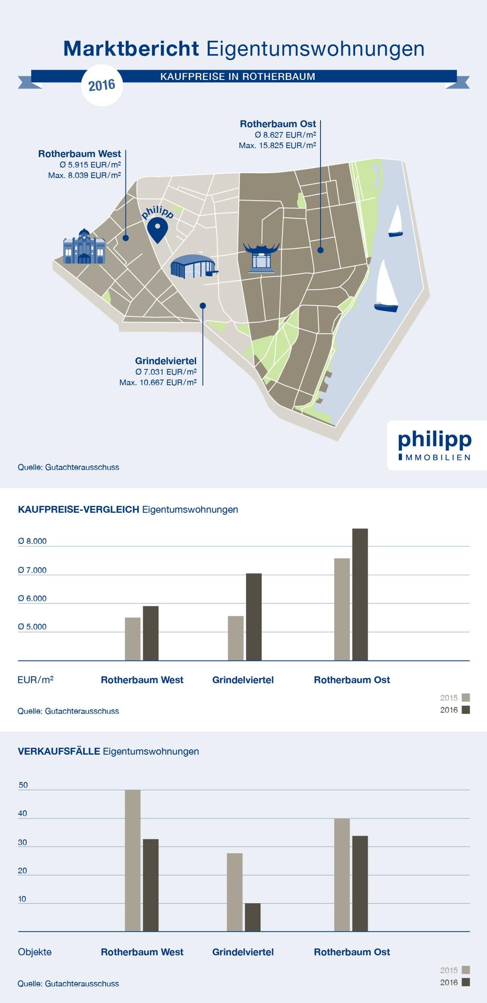 Preisdiagramm, Wohnungen in Rotherbaum kaufen