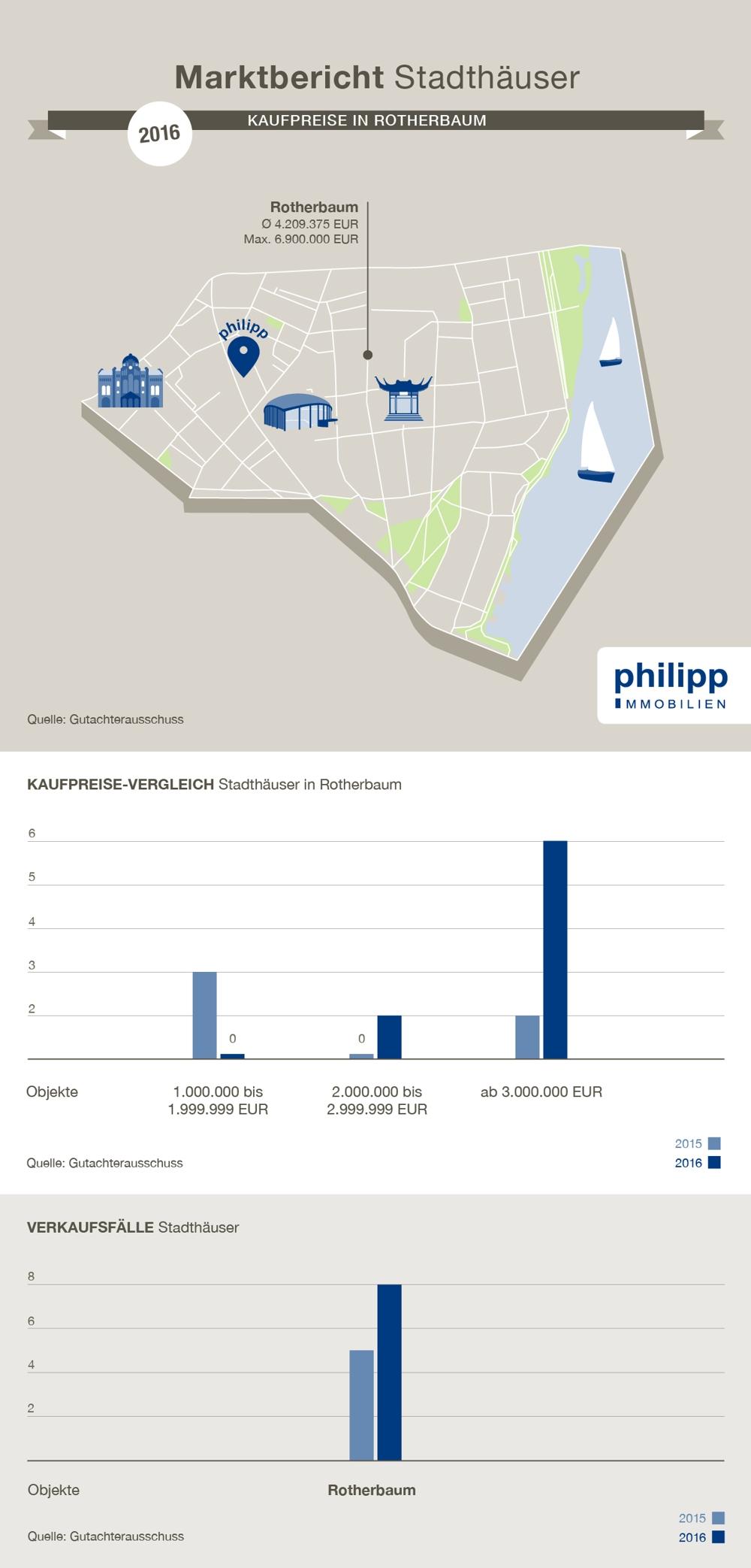 Preisdiagramm, Villen in Rotherbaum kaufen