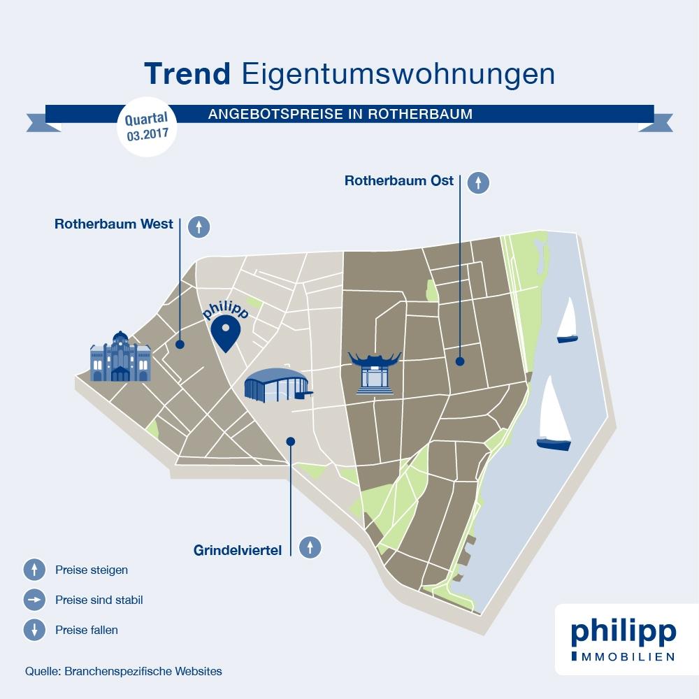 Trend-Diagramm Wohnung Rotherbaum / Hamburg kaufen