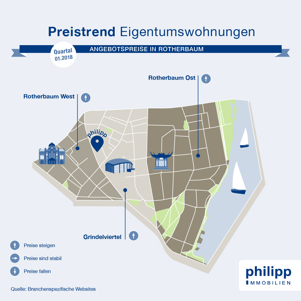 Preistrend Wohnung in Rotherbaum kaufen | Hamburg