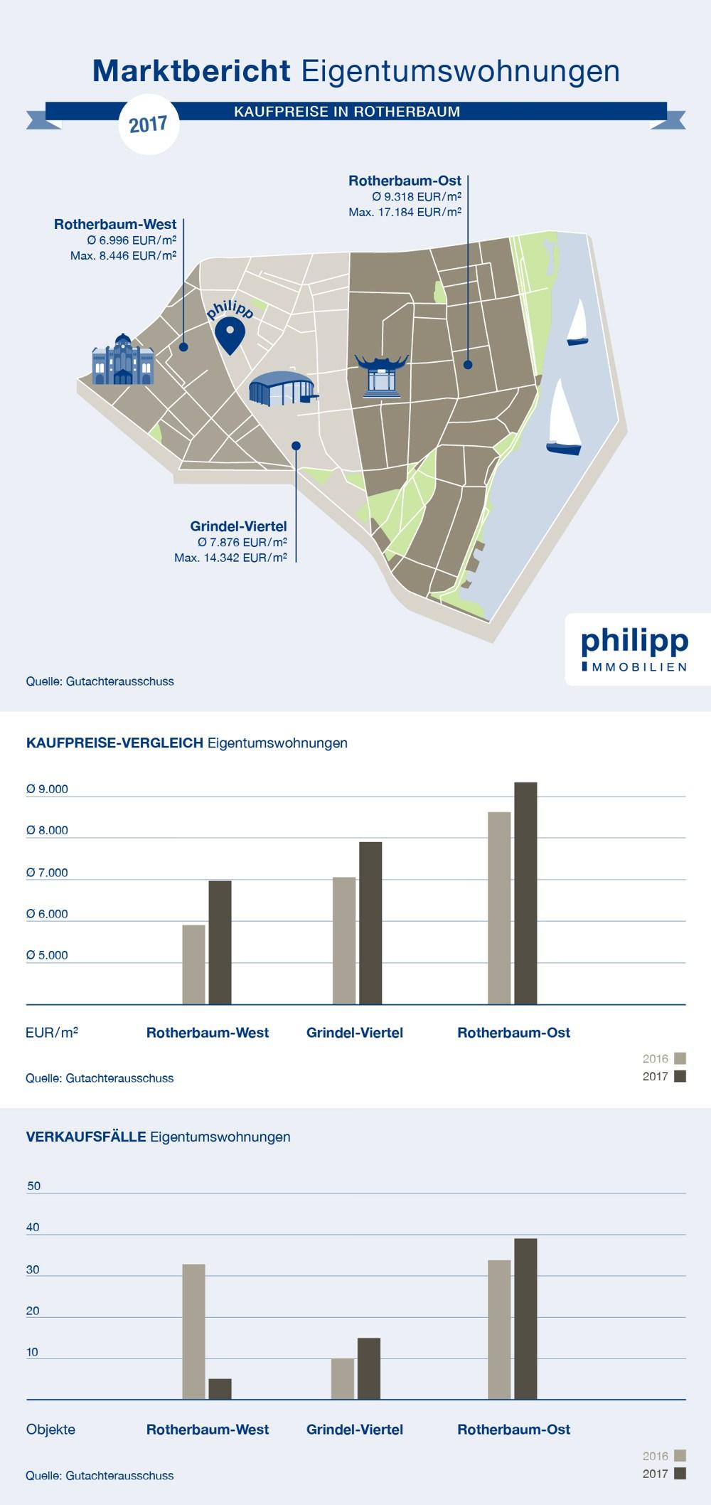 Preise Eigentumswohnung kaufen in Rotherbaum, Hamburg | 2017