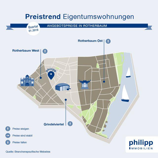 Preistrend Eigentumswohnung kaufen in Rotherbaum, Hamburg | 2019 Q1