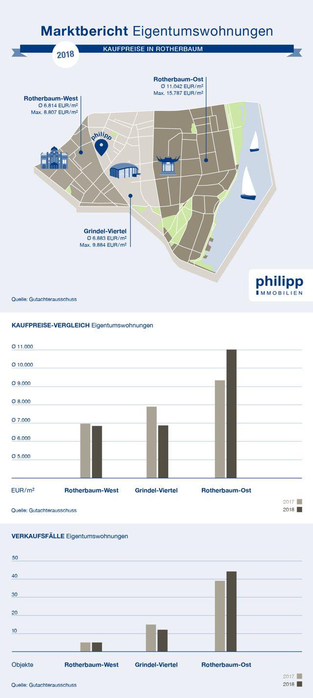 Istkaufpreise Wohnungen in Rotherbaum, Hamburg | 2018