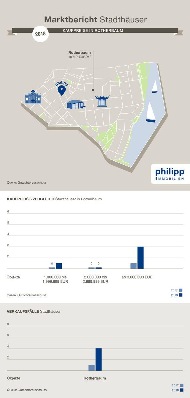 Istkaufpreise Villa kaufen in Rotherbaum, Hamburg | 2018
