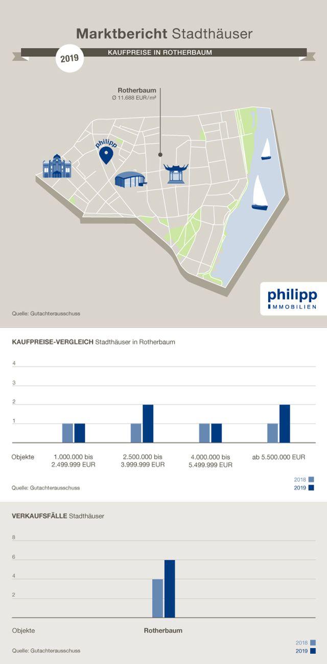 Kaufpreise Villen in Rotherbaum, Pöseldorf und im Grindelviertel, Hamburg