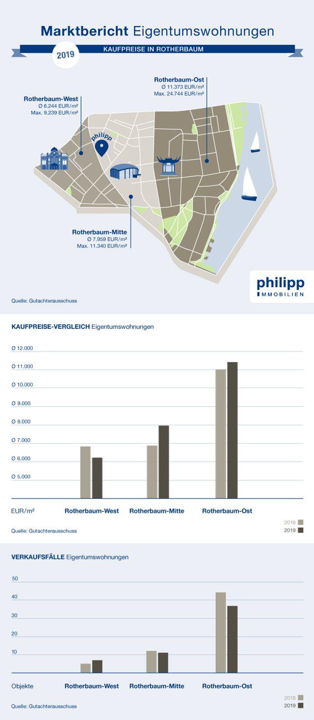 Kaufpreise Wohnungen in Rotherbaum, Pöseldorf und im Grindelviertel, Hamburg