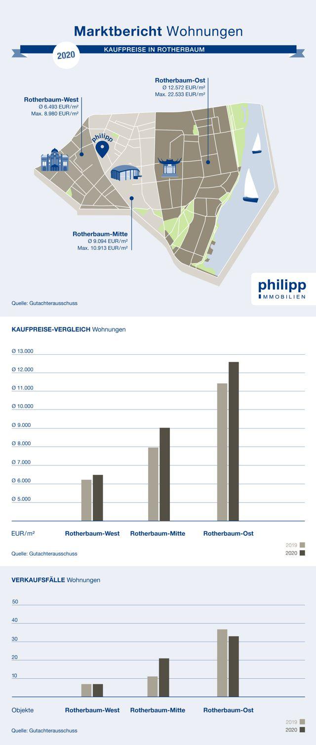 Ist-Kaufpreise Wohnungen in Rotherbaum, Hamburg   2020