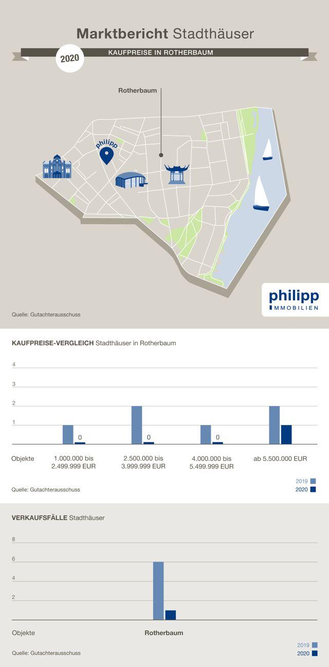 Ist-Kaufpreise Villa in Rotherbaum, Hamburg | 2020